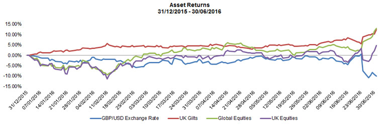 assessing-brexit-implications-for-investors